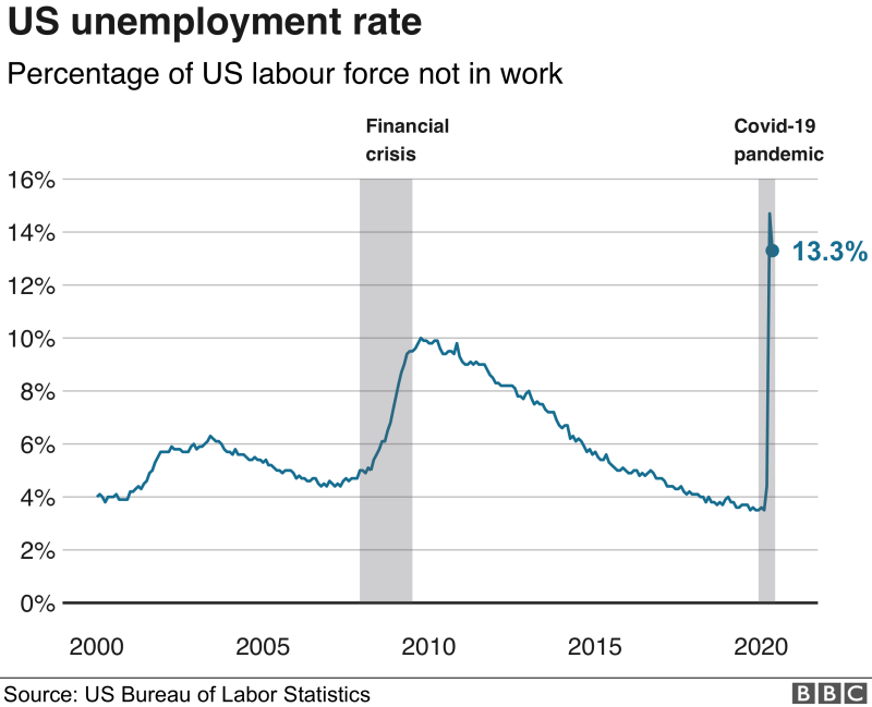 US unemployment from Covid-19