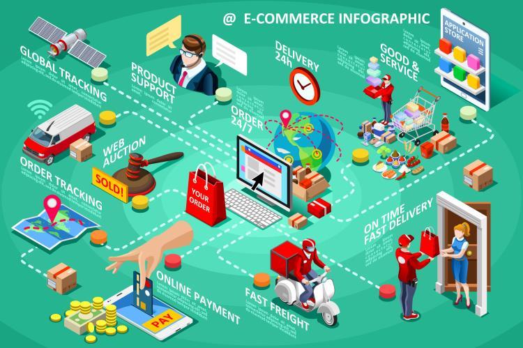 E-Commerce & EDI, Solutions, Ibis Business Intelligence